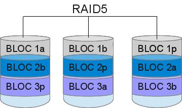 diagramme raid5