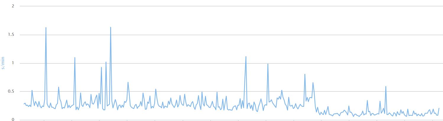 graphique cpu php7