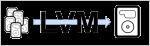 LVM réduire ou augmenter la taille d'un volume en toute sécurité