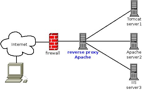 reverse_proxy_apache