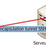 Sécuriser une connexion VNC via SSH