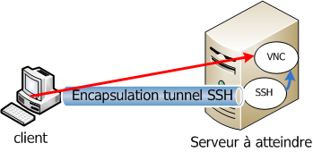 tunnel ssh vnc